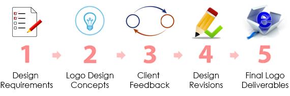 logo-process-5-steps